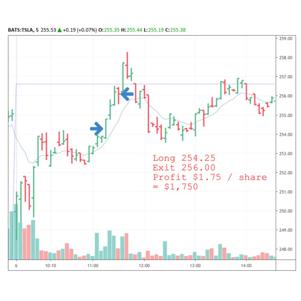 Long trade on TSLA
