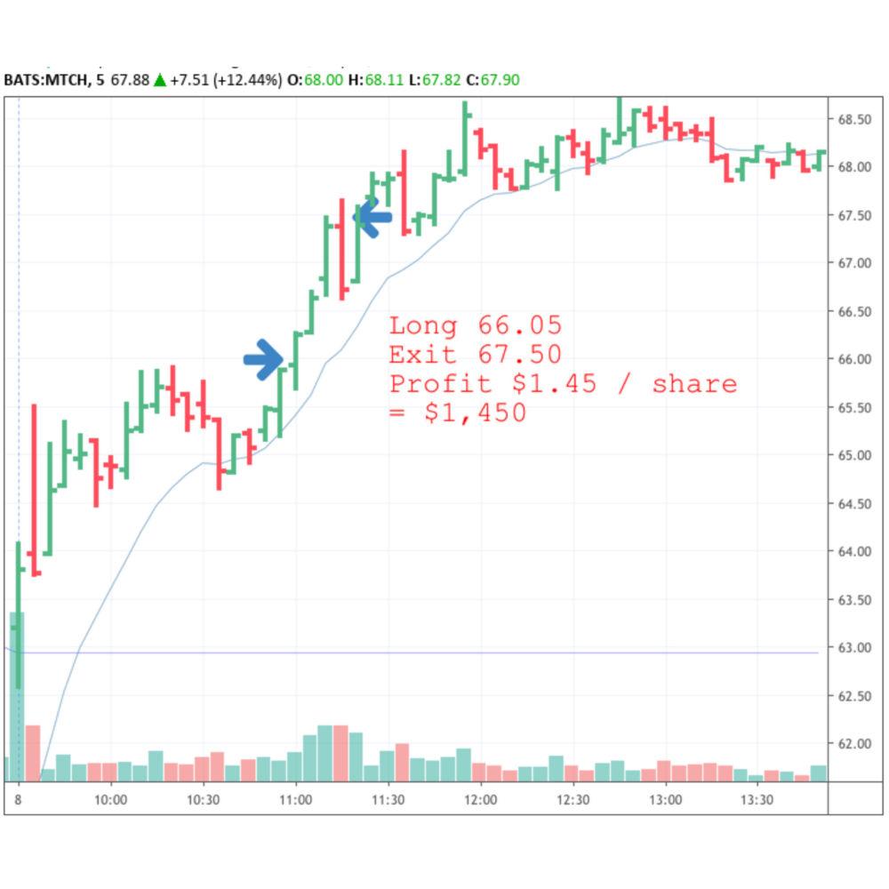 Day trading match.com