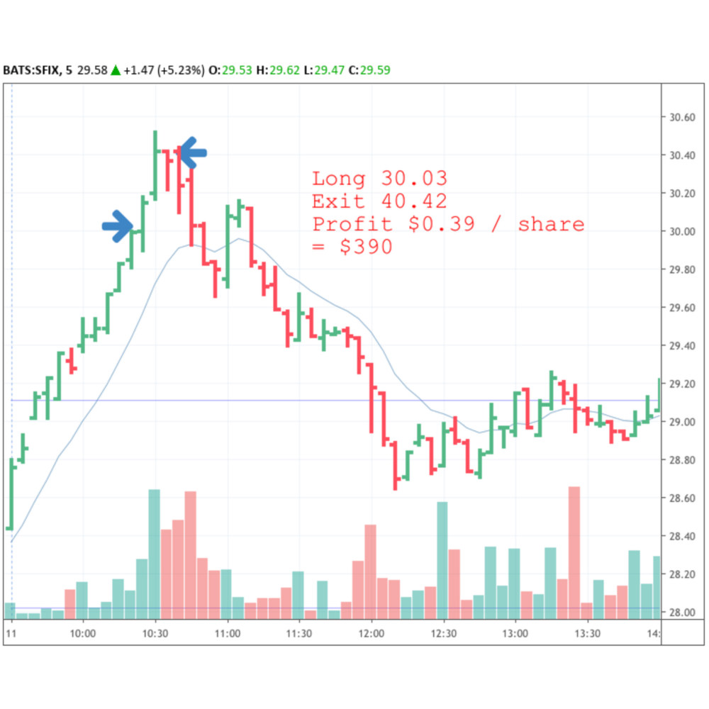 A chart of the SFIX stock