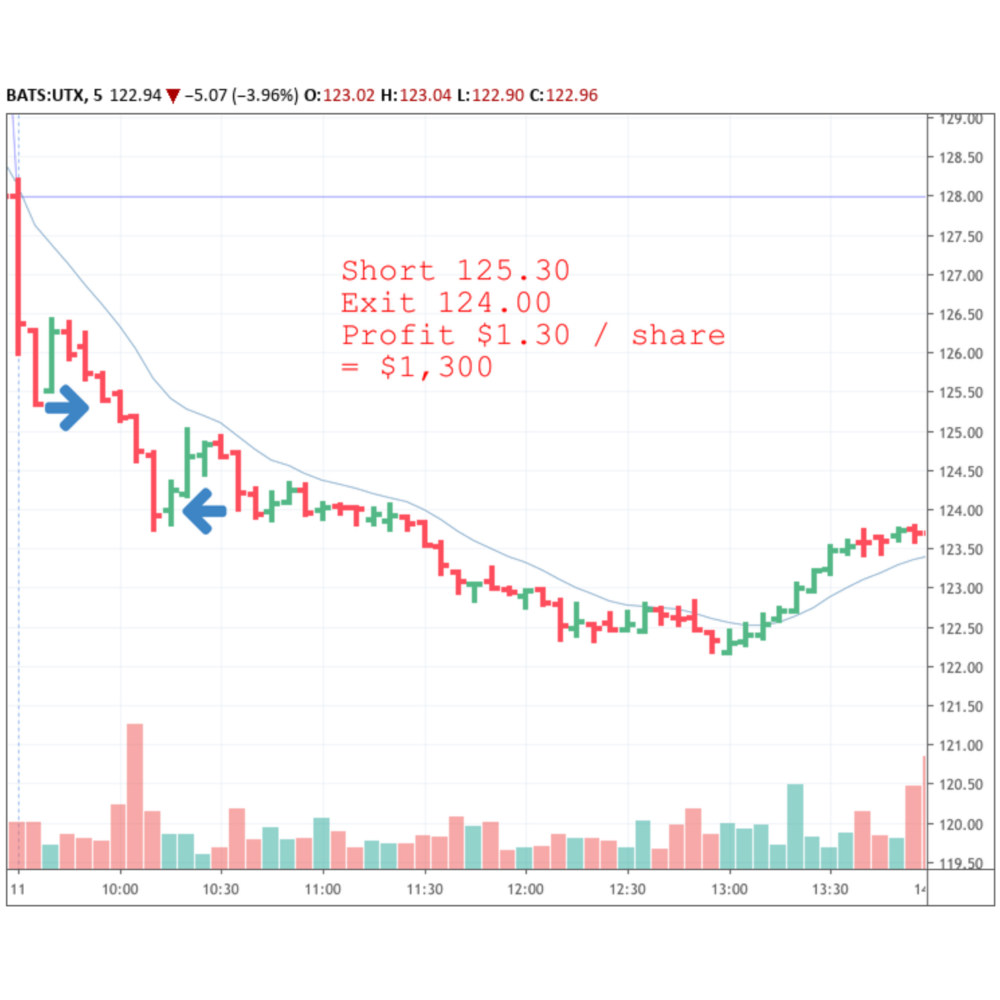 Day trading UTX