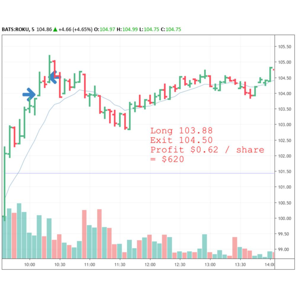 A ROKU stock chart