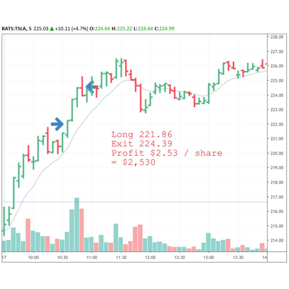 A Tesla stock chart