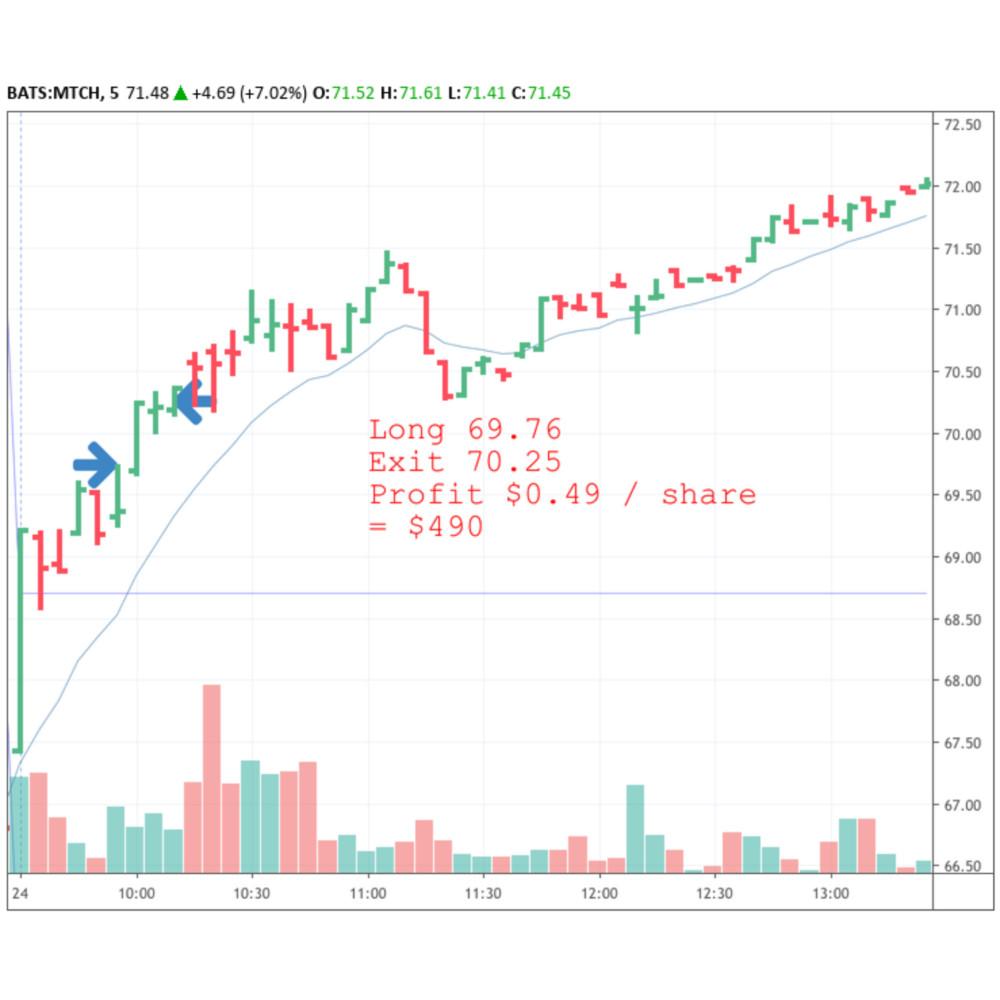 A stock chart of MTCH showing a winning long trade