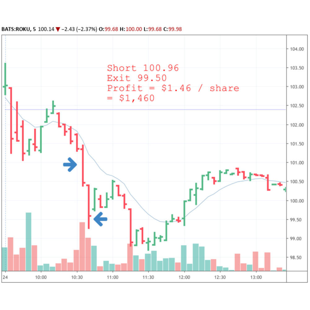 A stock chart of ROKU showing a profitable trade to the short side